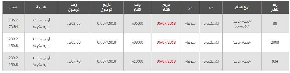 مواعيد قطارات الاسكندرية الى سوهاج واسعار التذاكر